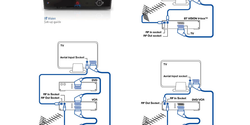 Technical diagrams for BT vision TV setup guide