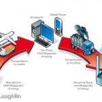 technology lifecycle diagram magazine illustration